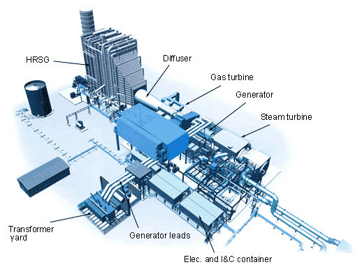 نیروگاه سیکل ترکیبی چیست برق قدرت