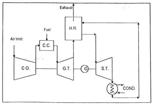 نمای کلی یک توربین گاز، یک بویلر و یک توربین بخار
