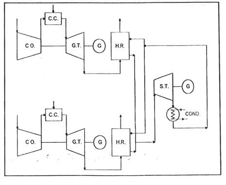 نمای کلی دو یا چند توربین گاز، دو یا چند بویلر و یک توربین بخار