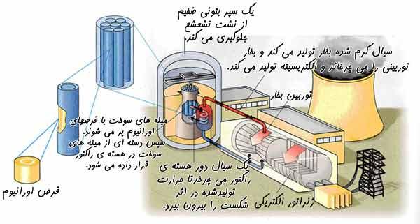 چرخه نیروگاه هسته ای