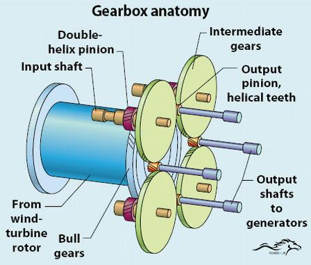 آناتومی گیربکس توربین بادی