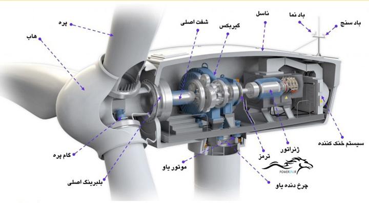 اجزای تشکیل دهنده توربین بادی فارسی