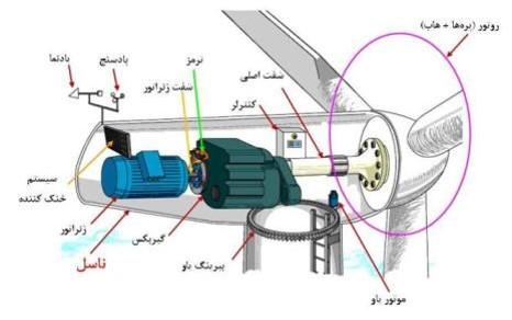 اجزای تشکیل دهنده توربین بادی (تصویر دوم)