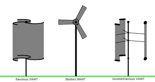 انواع مختلف توربین بادی