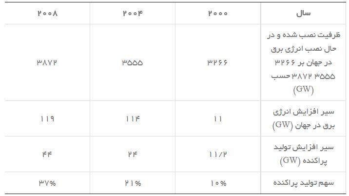 جدول سهم DG ها از توليد برق در جهان