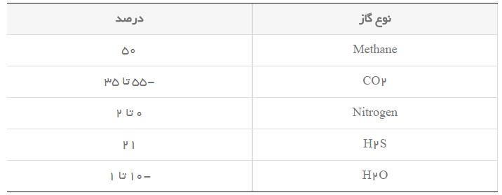 جدول درصد گازهاي متصاعد شده از دفن زباله ها