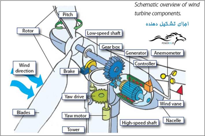 سایر اجزای تشکیل دهنده توربین بادی