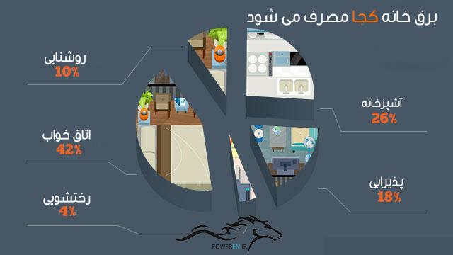 مصرف برق در خانه