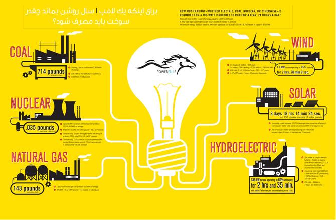مصرف برق در یک سال