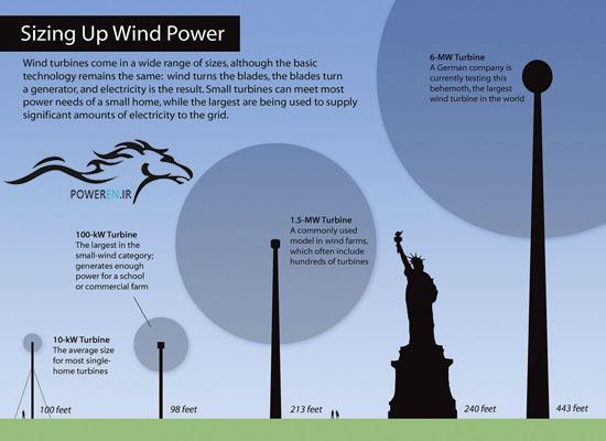 مقایسه اندازه توربین بادی با مجسمه آزادی