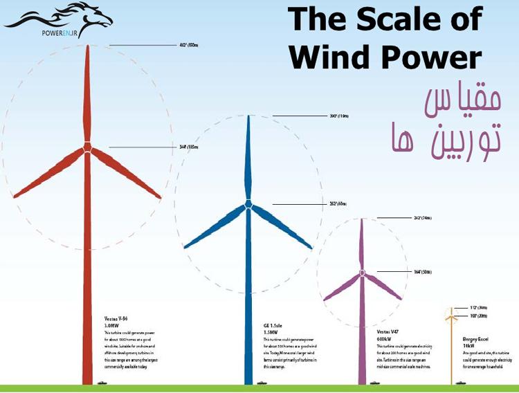 مقایسه اندازه توربین های بادی