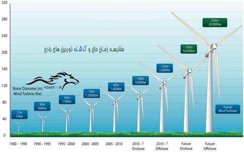 مقایسه توان توربین های بادی در طول زمان