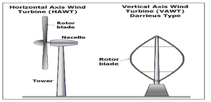 مقایسه-توربین-بادی-عمودی-و-افقی