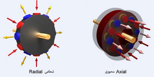 مقایسه شار شعاعی و شار محور