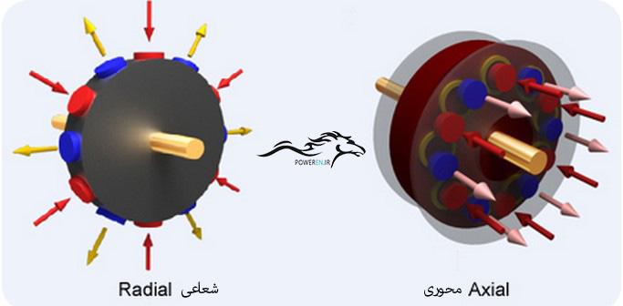 مقایسه شار محور و شعاعی