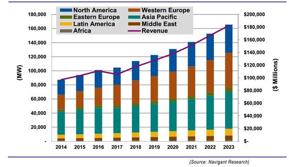 میزان-افزایش-تولید-پراکنده-در-طول-سال.