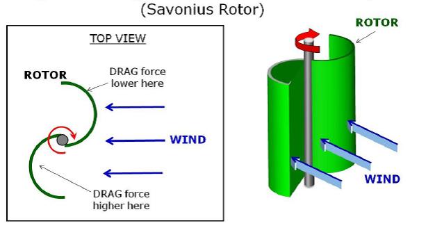 نیروی درگ در توربین بادی
