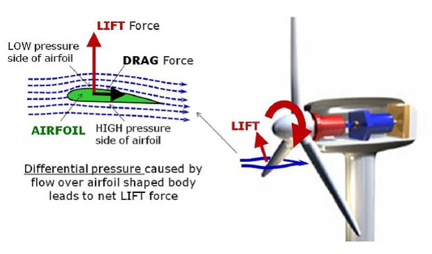 نیروی لیفت در توربین بادی