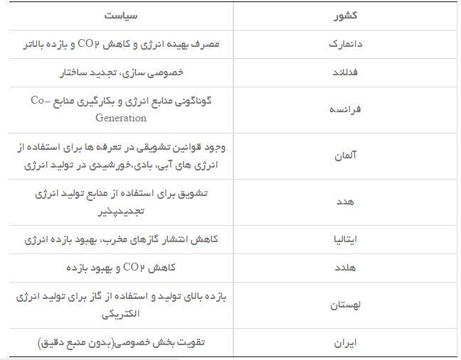 جدول کشورهاي استفاده کننده از منابع توليد پراکنده و سياست مربوط به کاربرد آن