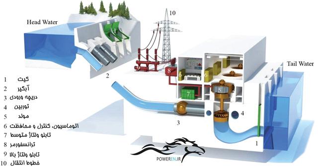 تحقیق کنید در یک نیروگاه برق آبی، چگونه برق تولید می شود؟