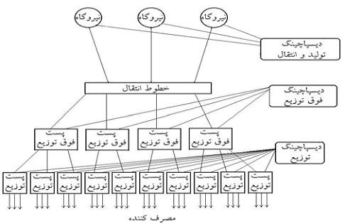 تقسیم وظایف مراکز دیسپاچینگ بر مبنای ماهیت عملکرد
