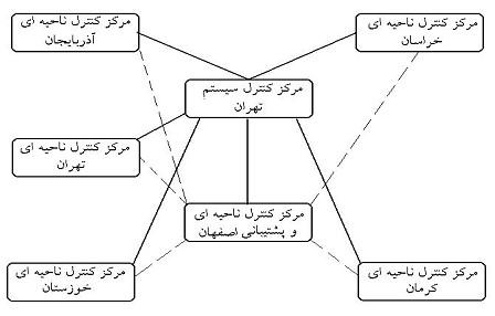 طرح سيستم ديسپاچينگ توليد و انتقال ايران