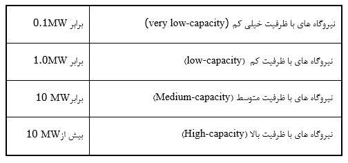 طبقه بندی نیروگاه های آبی بر اساس گنجایش نیروگاه