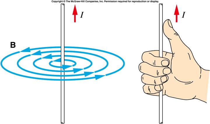 القای مغناطیسی حول یک سیم حامل جریان