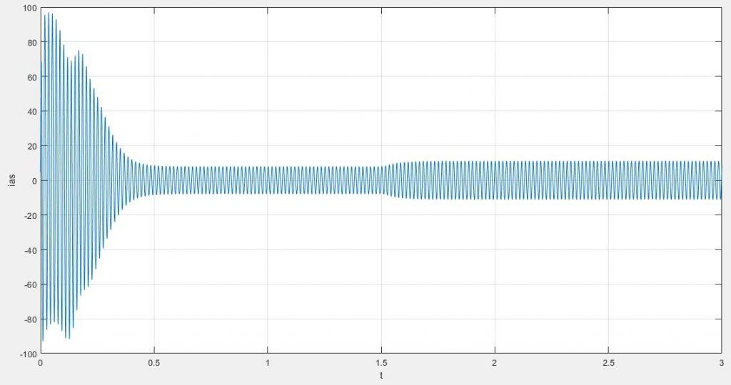 جریان فاز a استاتور در متلب