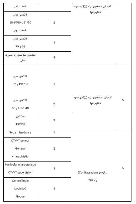 فهرست 2