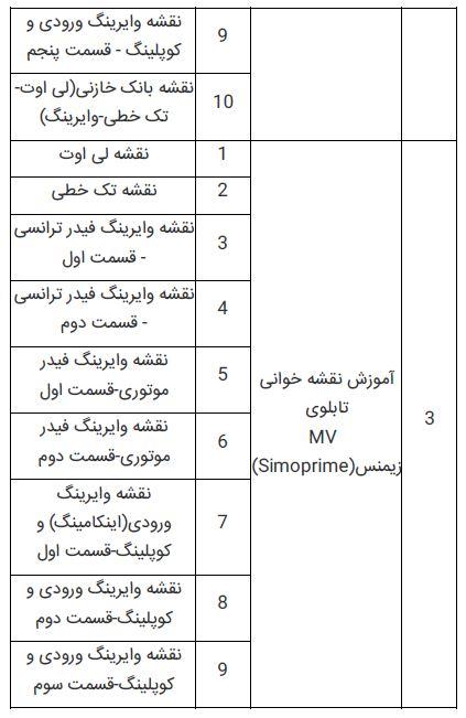فهرست آموزش نقشه خوانی قسمت دو