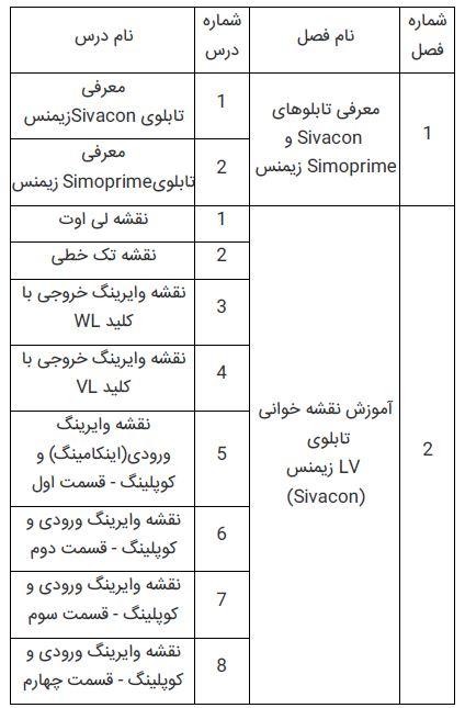 فهرست آموزش نقشه خوانی قسمت یک