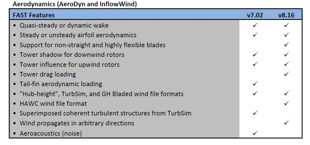 Aerodynamics (AeroDyn and InflowWind)