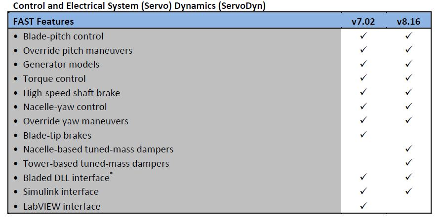 Control and Electrical System (Servo) Dynamics (ServoDyn)
