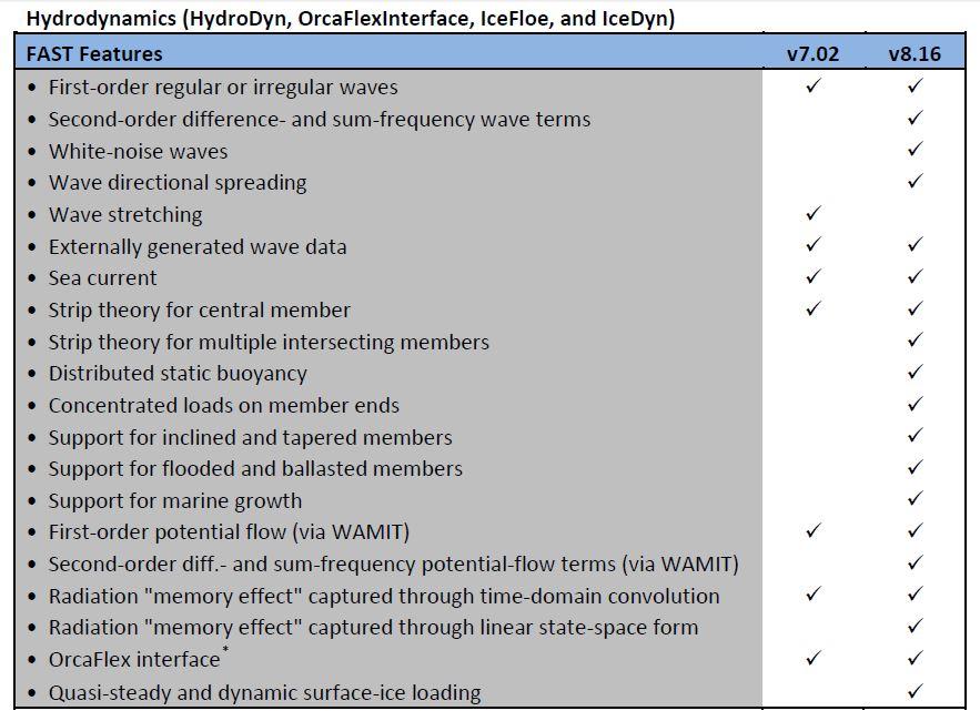 Hydrodynamics (HydroDyn, OrcaFlexInterface, IceFloe, and IceDyn)