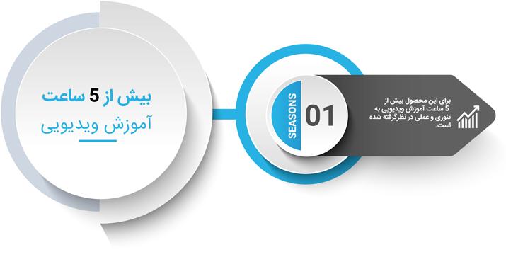 میزان ساعت آموزش نرم افزار رله زیمنس (دیگزی - DIGSI 4)