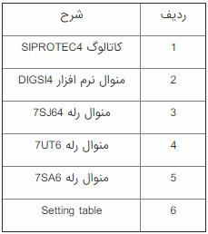 پیوست های آموزش نرم افزار رله زیمنس (دیگزی - DIGSI 4)