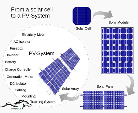 نحوه عملکرد سلول خورشیدی