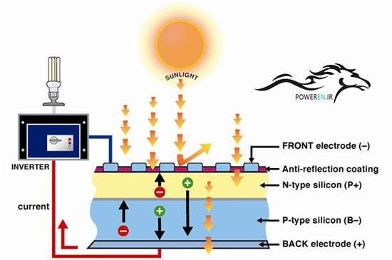 پیوند P و N در سلول خورشیدی