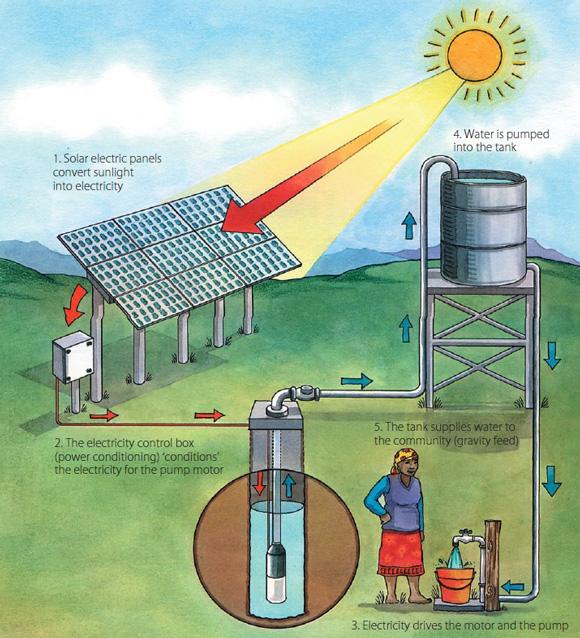 سیستم های پمپاژ خورشیدی