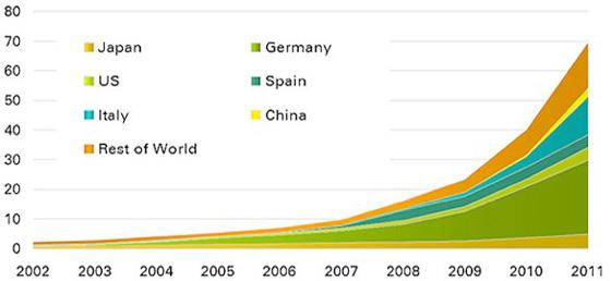 رشد نیروگاه خورشیدی در جهان