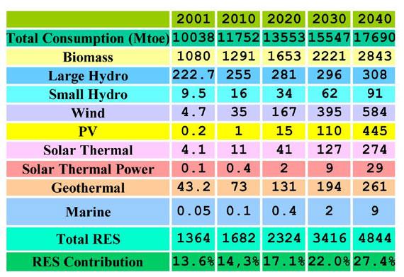 پیش بینی مشارکت انرژیهای تجدید پذیر در تامین انرژی دنیا درسال 2040 بر اساس سیاست جاری