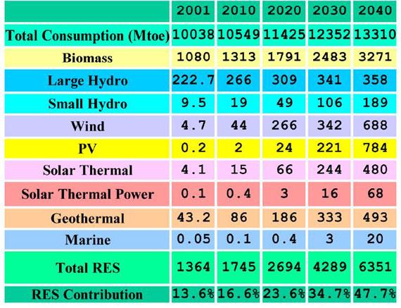 پیش بینی مشارکت انرژیهای تجدید پذیر در تامین انرژی دنیا درسال 2040 بر اساس سیاست حمایتی