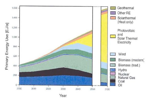 پیش بینی منابع انرژی دنیا در سده 00 الی 2100