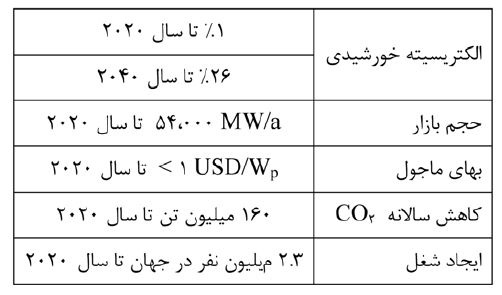 اشتغال در انرژی خورشیدی