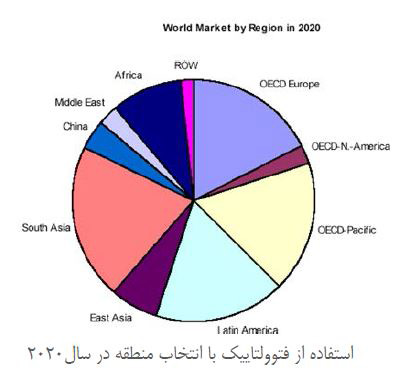 نیروگاه خورشیدی در منطقه خاورمیانه تا سال 2020