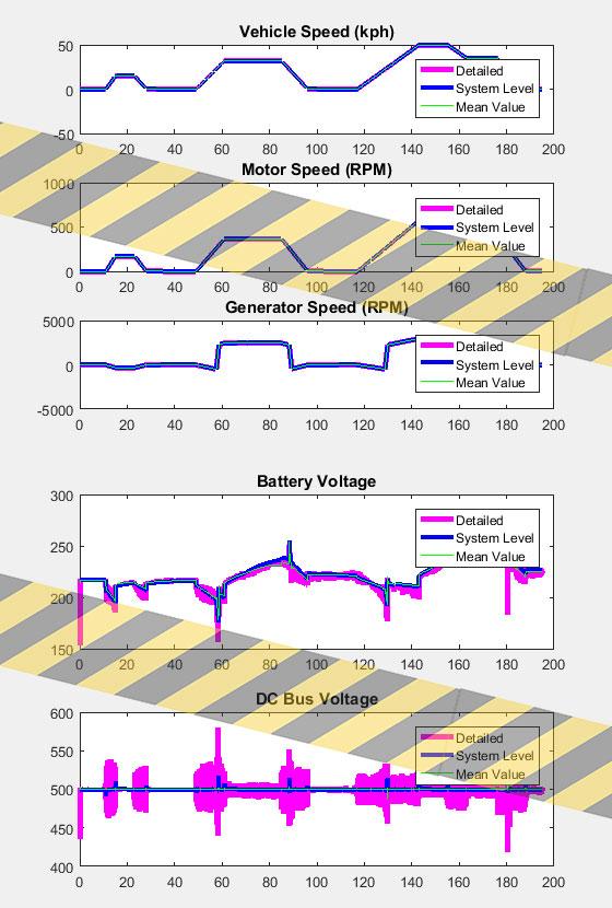 نتایج شبیه سازی ماشین هیبریدی 2