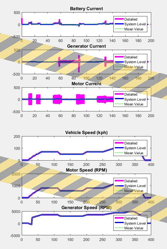 نتایج شبیه سازی ماشین هیبریدی 3