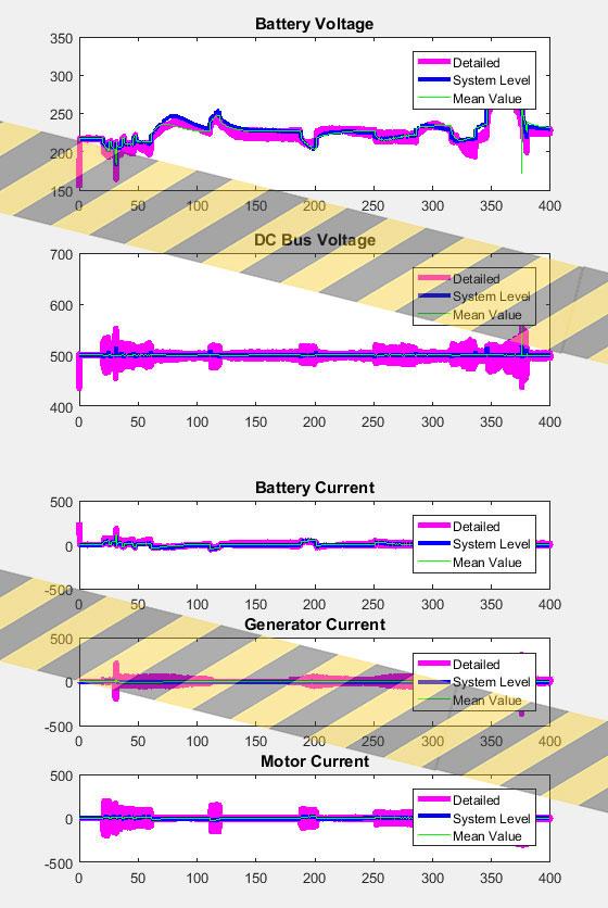 نتایج شبیه سازی ماشین هیبریدی 4