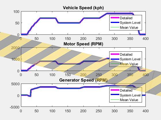 نتایج شبیه سازی ماشین هیبریدی 6